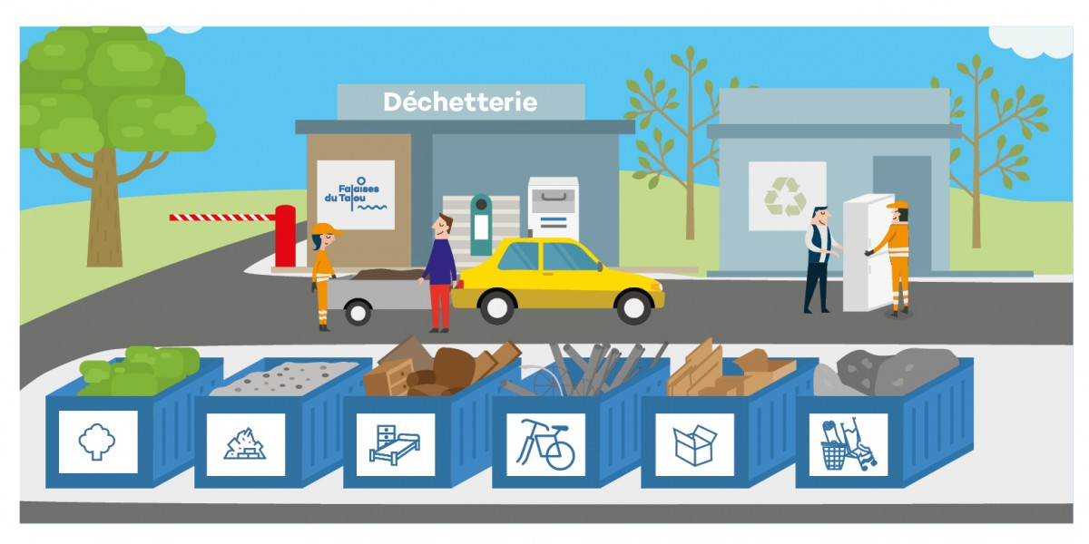 DECHETTERIE – Réouverture aux jours et horaires habituels à compter du 08 juin 2020